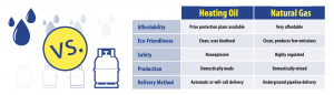 Oil Heat vs. Natural Gas: What's the difference?